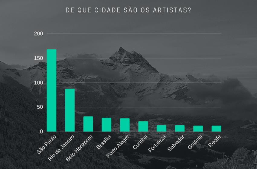 Hits Perdidos: Um estudo de caso sobre a produção de videoclipes